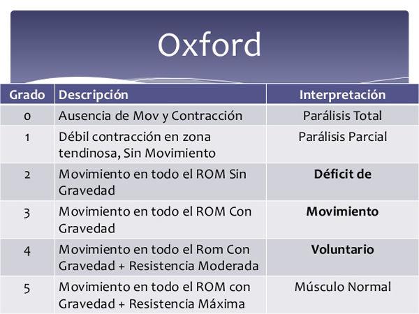 escala-Oxford-UPP-ulceras-por-presion