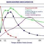 marcadores-biologicos-dano-cardiaco