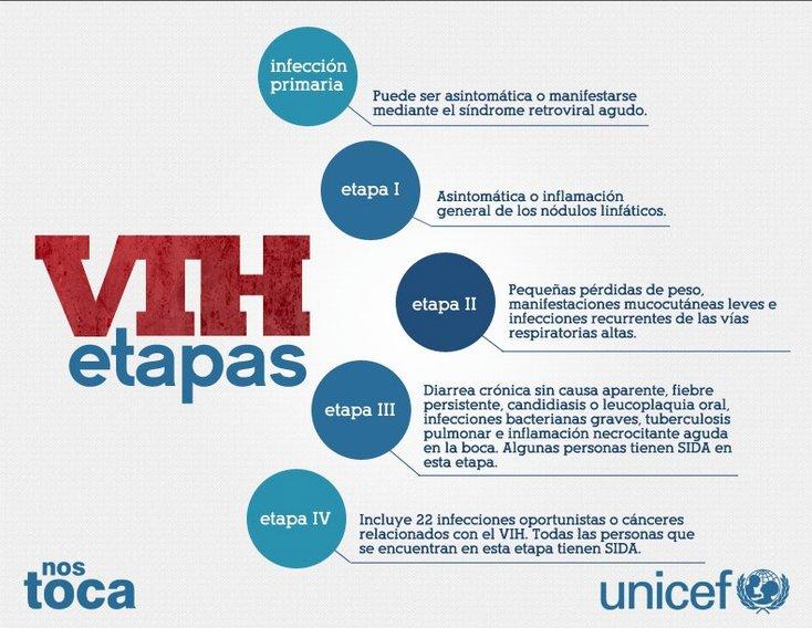 etapas-SIDA-VIH
