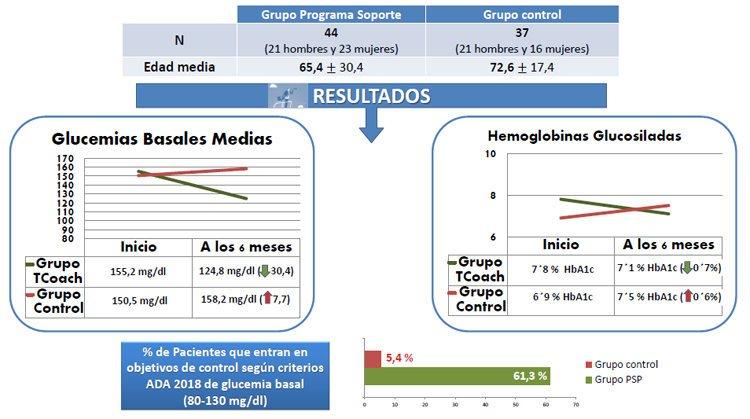 diabetes mellitus tipo 2 responsabilidades de enfermería