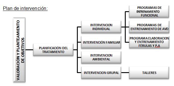 terapia-ocupacional-discapacidad-intelectual-desarrollo