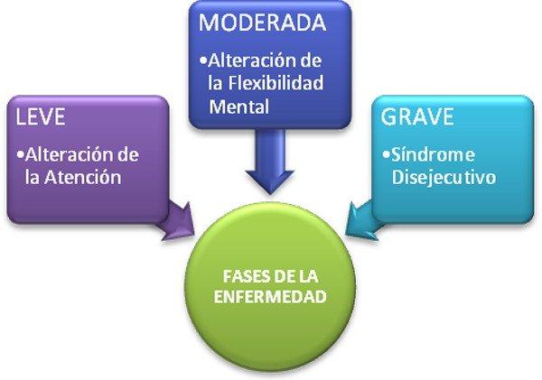 enfermedad-alzheimer-leve-moderada-grave