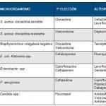 enfermeria-infecciones-cateter-venoso-tunelizado-hemodialisis