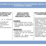 integracion-laboral-enfermedad-mental