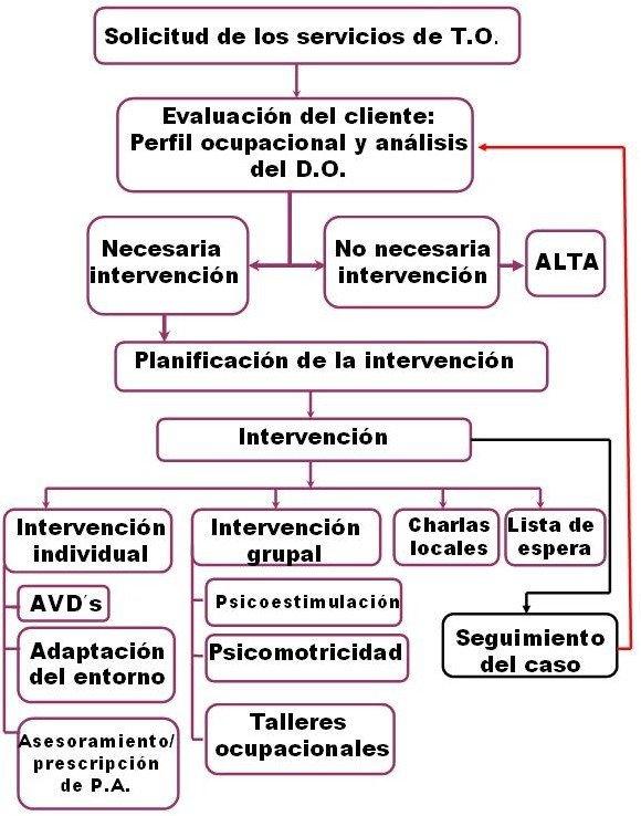 proceso-terapia-ocupacional