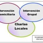 terapia-ocupacional-modalidades-intervencion