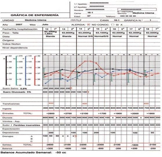 cuidados-TCAE-postoperatorio