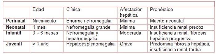 clasificacion-poliquistosis-renal-autosomica-recesiva