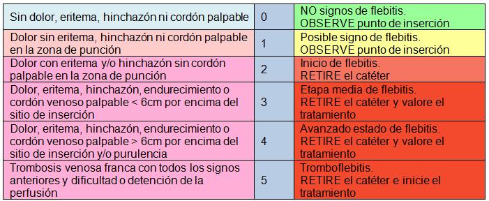 valoracion-flebitis-escala-visual-sociedad-española-medicina-preventiva
