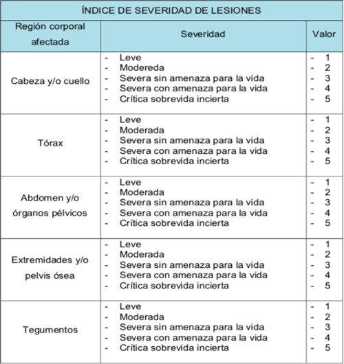 enfermeria-politraumatismo