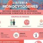 definicion-infografia-listeria-monocytogenes