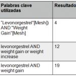 dispositivo-intrauterino-hormonal-levonorgestrel-aumento-peso