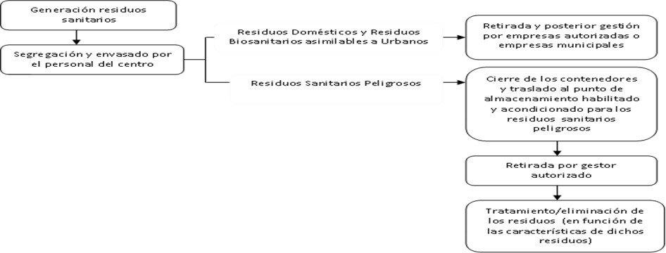 esquema-gestion-residuos-sanitarios