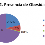 obesidad-adecuado-control-glucemico