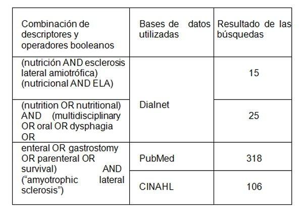 1-nutricion-esclerosis-lateral-amiotrofica