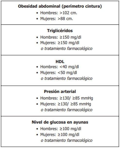 1-sindrome-metabolico