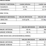 2-intoxicacion-monoxido-carbono-analitica-hemogloina-carboxihemoglobina