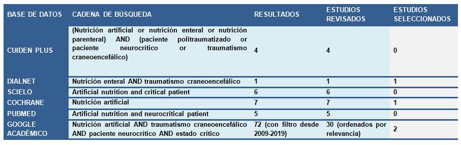traumatismo-craneoencefalico-estado-critico