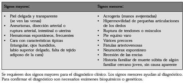 1-criterios-diagnosticos-sindrome-ehlers-danlos