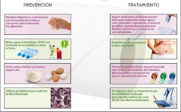 2-prevencion-tratamiento-diarrea
