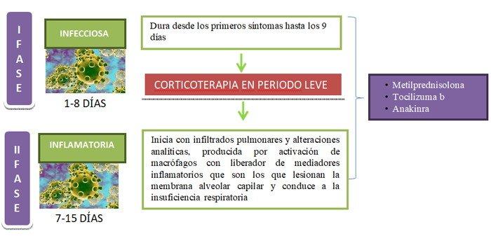 2-protocolo-evolucion-tratamiento-COVID-19-evidencia-clinica