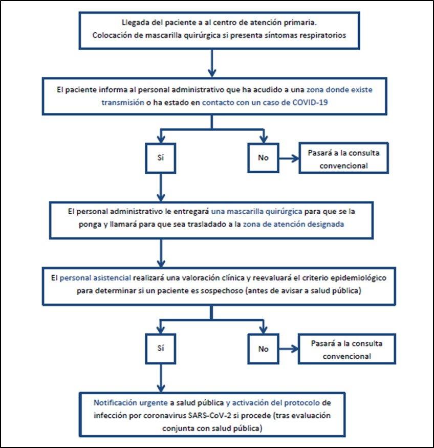 atencion-primaria-COVID-19