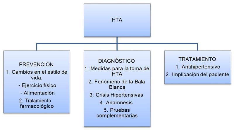 Hipertensión arterial. Revisión bibliográfica - Ocronos..