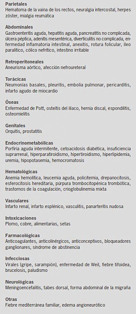 1-causas-dolor-abdominal-no-quirurgico