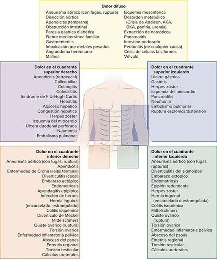 2-diagnostico-diferencial-dolor-abdominal