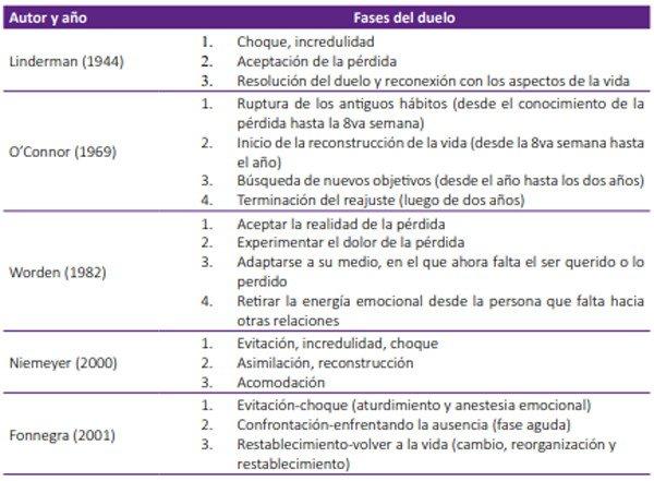 Duelo De Muerte De Familiares Por El Covid 19 Ocronos Editorial Cientifico Tecnica
