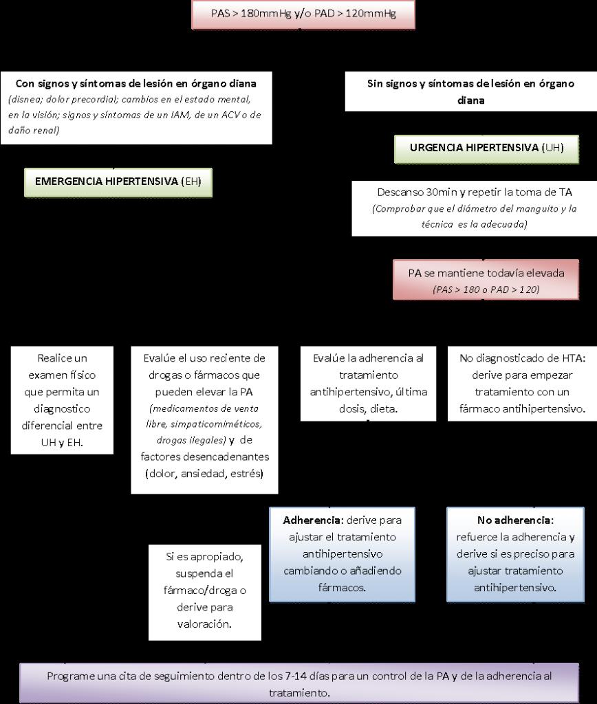 enfermeria-urgencia-hipertensiva-atencion-primaria