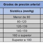 plan-cuidados-enfermeria-hipertension-arterial