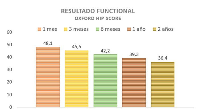2-Escala-Oxford-Hip-Score-cotilos-doble-movilidad