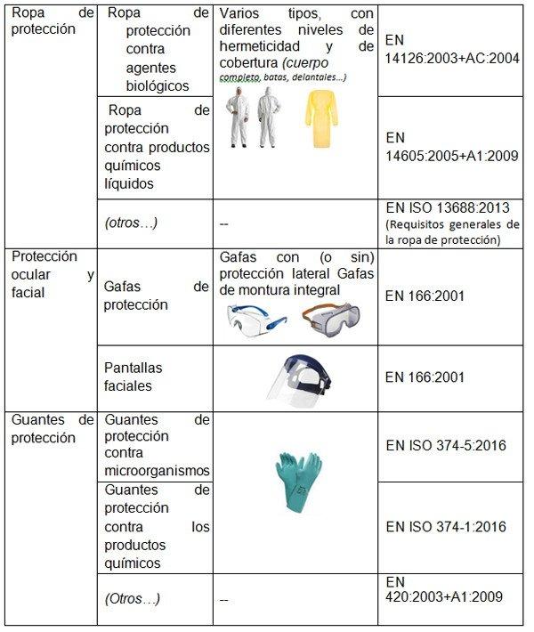 2-proteccion-ocular-facial-guantes-ropa