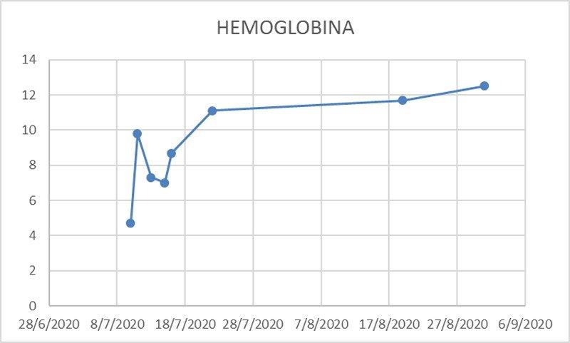 2-anemia-hemolitica-autoinmune-secundaria-AHAI-lupus-eritematoso-sistemico-corticoterapia