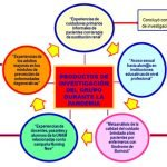 repercusiones-pandemia-investigacion-estudiantes-enfermeria