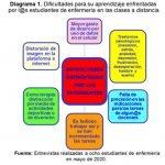 1-dificultades-aprendizaje-estudiantes-enfermeria