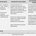 riesgos-laborales-COVID-19-exposicion