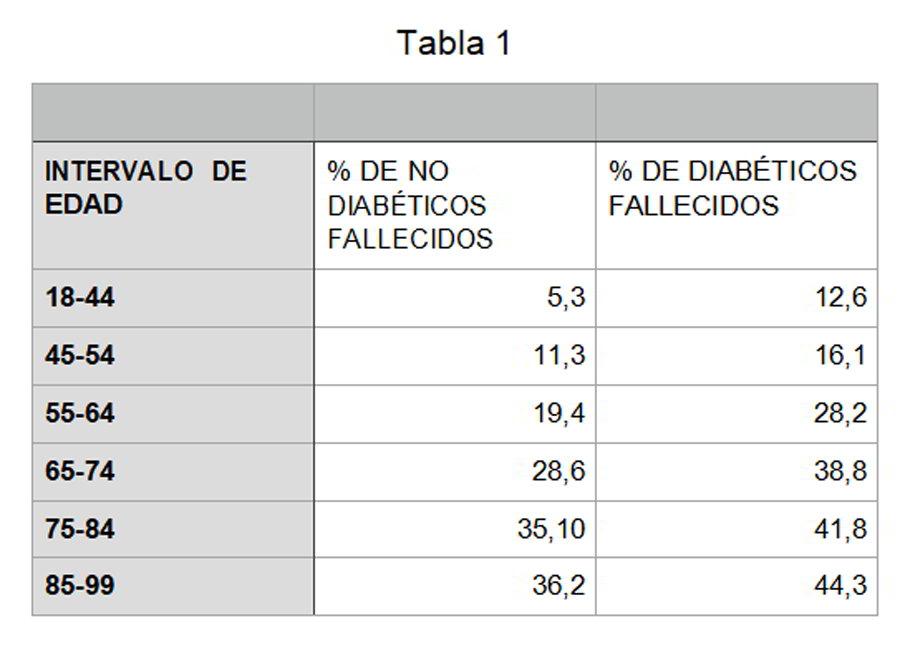 1-edad-diabeticos-covid-riesgo-fallecimientos-vacunacion