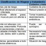 clasificacion-wagner-cuidados-enfermeros-pie-diabetico