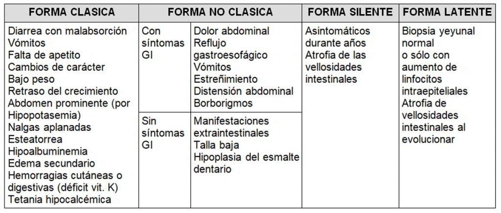 Tabla 1. Manifestaciones clínicas según la forma de presentación. Siglas. GI: gastrointestinal