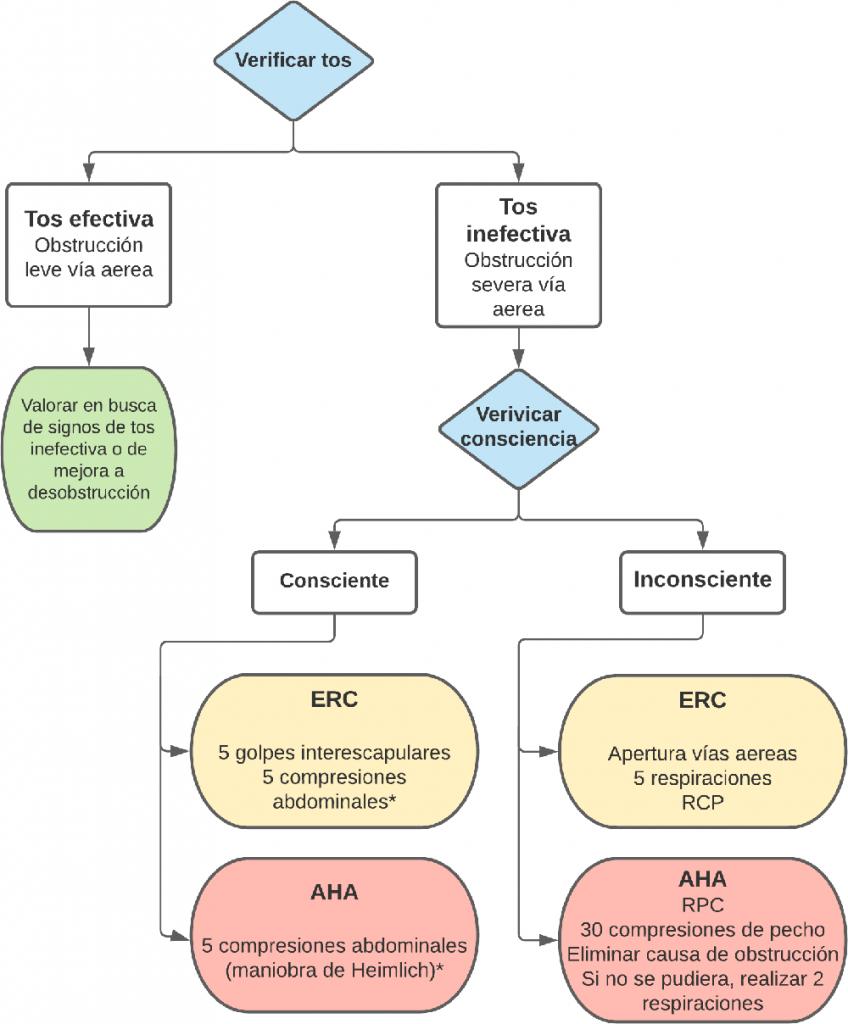 1-obstrucciones-via-aerea-cuerpo-extrano-OVACE-algoritmo