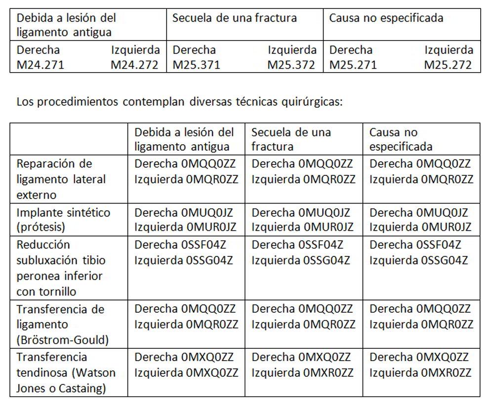 inestabilidad-cronica-tobillo-codificacion-CIE-10-entorsis.jpg